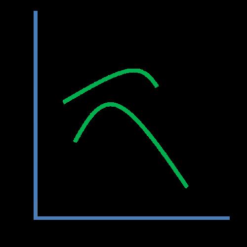 Yerkes-Dodson Curve